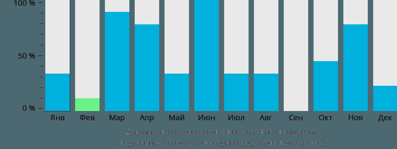 Динамика поиска авиабилетов из Эрджана в Ригу по месяцам