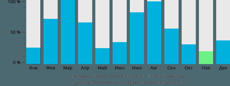 Динамика поиска авиабилетов из Эрджана в Россию по месяцам