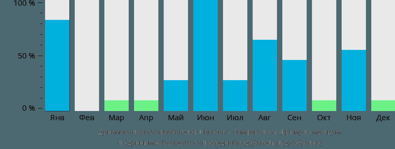 Динамика поиска авиабилетов из Никосии в Симферополь по месяцам