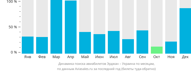Динамика поиска авиабилетов из Эрджана в Украину по месяцам