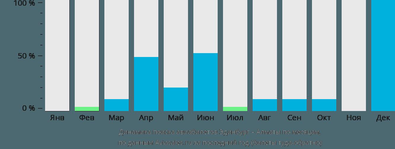 Динамика поиска авиабилетов из Эдинбурга в Алматы по месяцам