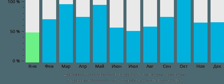 Динамика поиска авиабилетов из Эдинбурга в Амстердам по месяцам