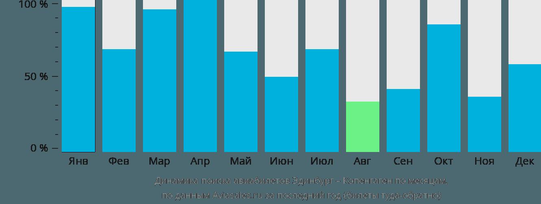 Динамика поиска авиабилетов из Эдинбурга в Копенгаген по месяцам