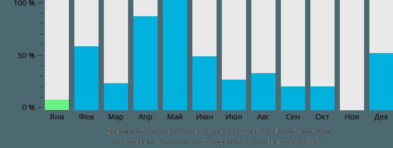 Динамика поиска авиабилетов из Эдинбурга в Денпасар Бали по месяцам