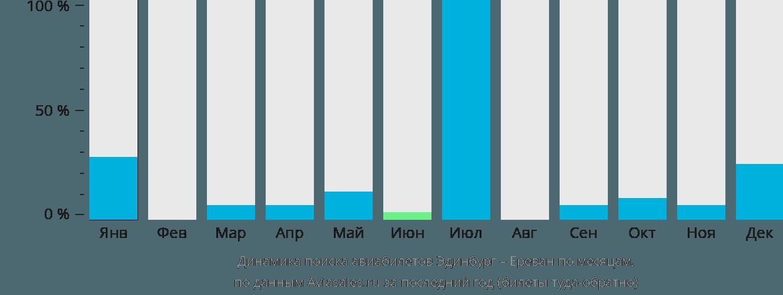 Динамика поиска авиабилетов из Эдинбурга в Ереван по месяцам
