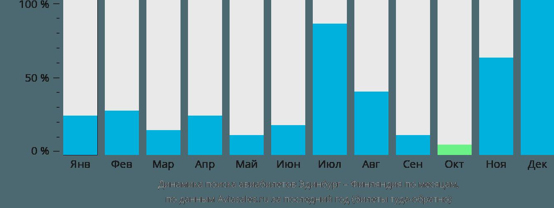 Динамика поиска авиабилетов из Эдинбурга в Финляндию по месяцам