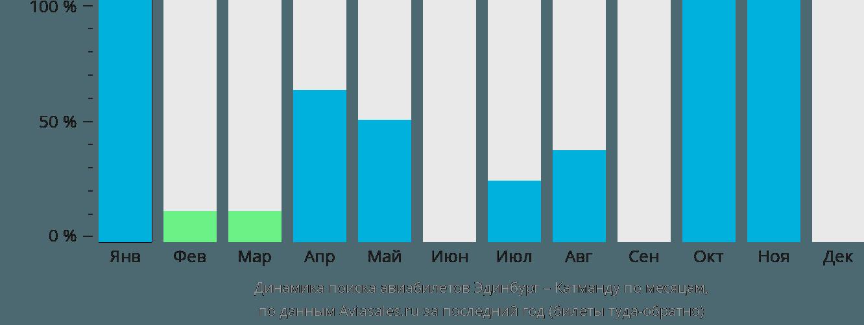 Динамика поиска авиабилетов из Эдинбурга в Катманду по месяцам