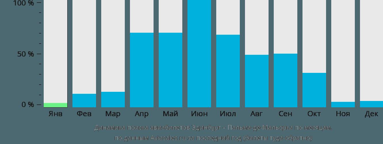 Динамика поиска авиабилетов из Эдинбурга в Пальма-де-Майорку по месяцам