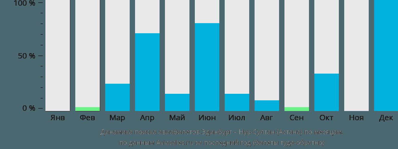 Динамика поиска авиабилетов из Эдинбурга Нур-Султан (Астана) по месяцам