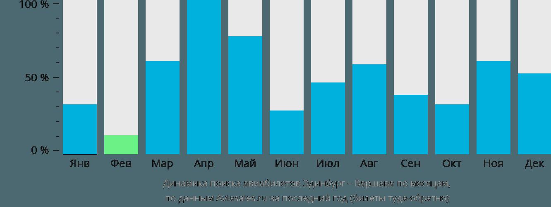 Динамика поиска авиабилетов из Эдинбурга в Варшаву по месяцам