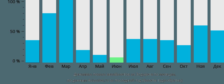 Динамика поиска авиабилетов из Элдорета по месяцам