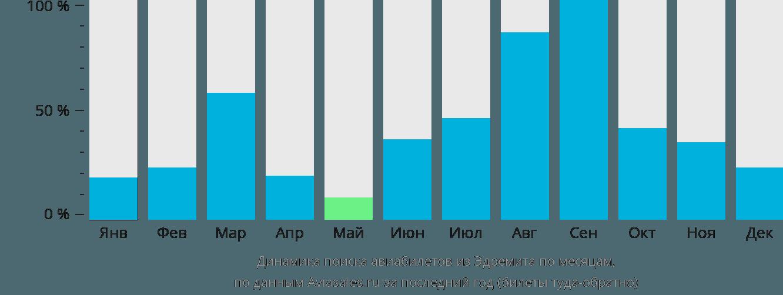 Динамика поиска авиабилетов из Эдремита по месяцам