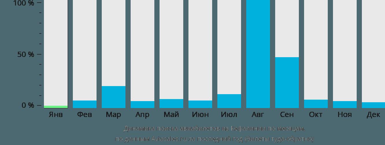 Динамика поиска авиабилетов из Кефалинии по месяцам