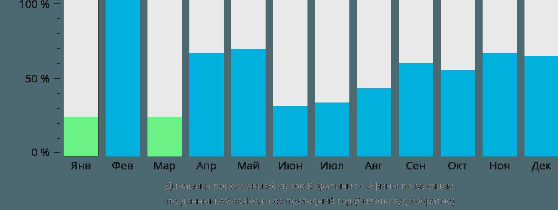 Динамика поиска авиабилетов из Кефалинии в Афины по месяцам