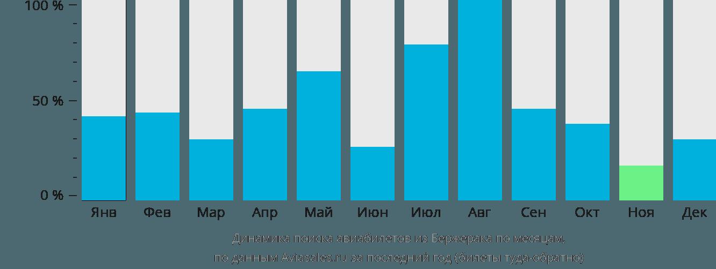 Динамика поиска авиабилетов из Бержерака по месяцам