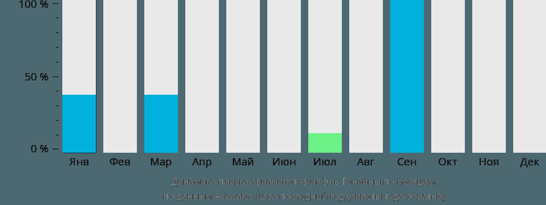 Динамика поиска авиабилетов из Эль-Генейны по месяцам