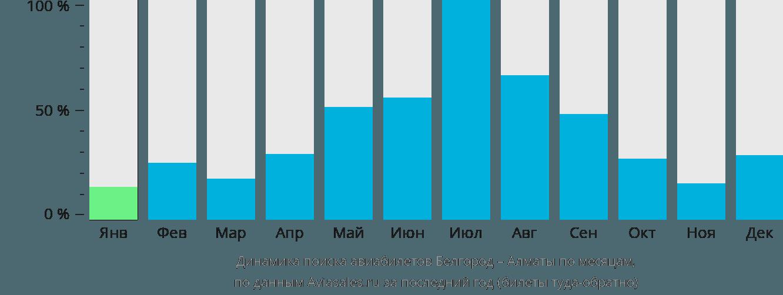 Динамика поиска авиабилетов из Белгорода в Алматы по месяцам