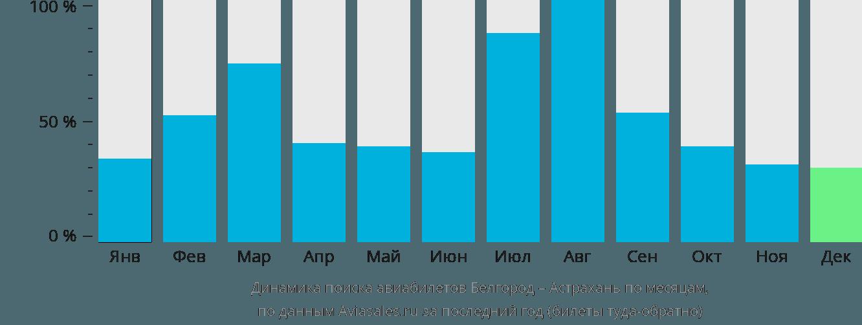 Динамика поиска авиабилетов из Белгорода в Астрахань по месяцам