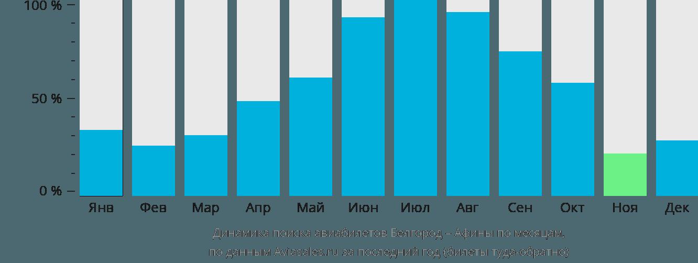 Динамика поиска авиабилетов из Белгорода в Афины по месяцам