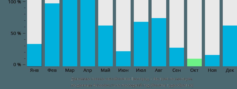 Динамика поиска авиабилетов из Белгорода в Австрию по месяцам
