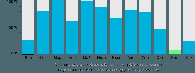Динамика поиска авиабилетов из Белгорода в Азербайджан по месяцам