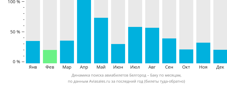 Динамика поиска авиабилетов из Белгорода в Баку по месяцам