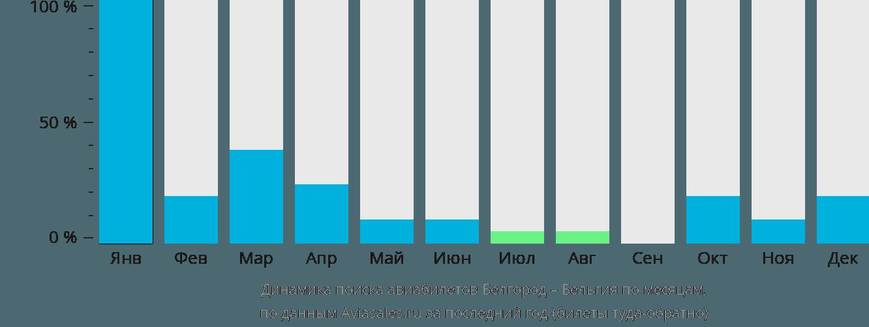 Динамика поиска авиабилетов из Белгорода в Бельгию по месяцам
