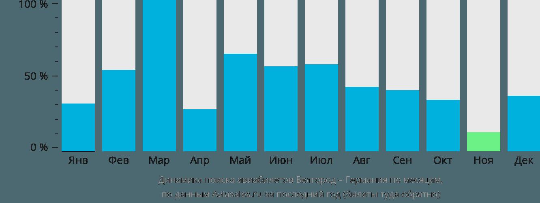 Динамика поиска авиабилетов из Белгорода в Германию по месяцам