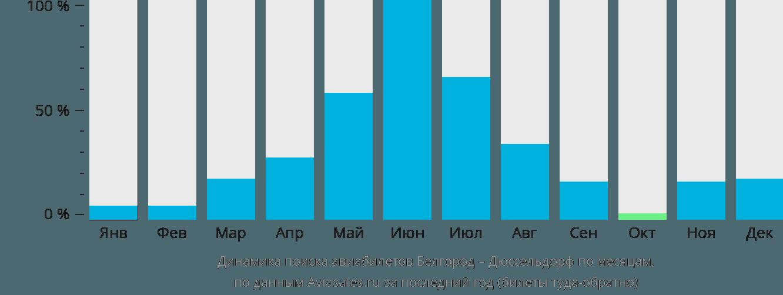 Динамика поиска авиабилетов из Белгорода в Дюссельдорф по месяцам