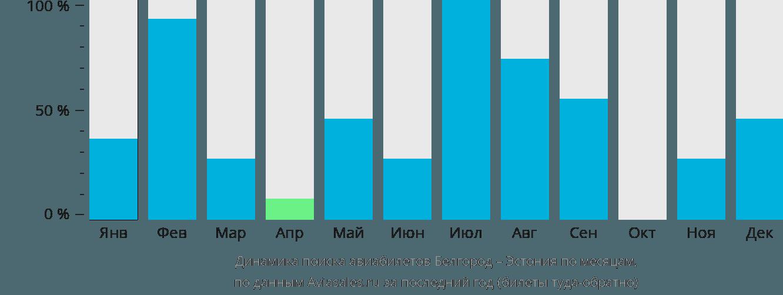 Динамика поиска авиабилетов из Белгорода в Эстонию по месяцам