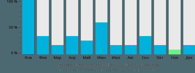 Динамика поиска авиабилетов из Белгорода в Назрань по месяцам