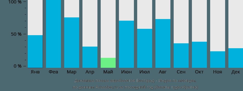 Динамика поиска авиабилетов из Белгорода в Индию по месяцам