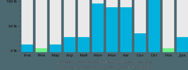 Динамика поиска авиабилетов из Белгорода в Измир по месяцам