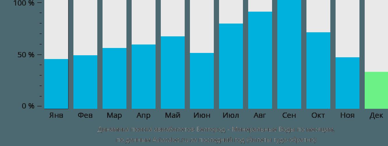Динамика поиска авиабилетов из Белгорода в Минеральные воды по месяцам