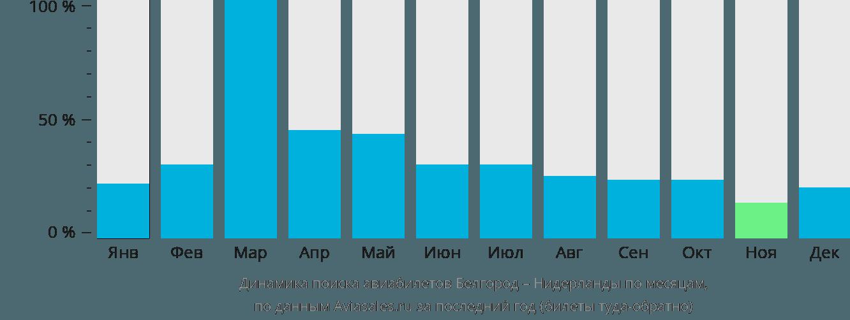 Динамика поиска авиабилетов из Белгорода в Нидерланды по месяцам
