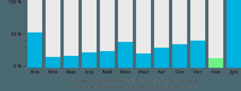 Динамика поиска авиабилетов из Белгорода в Ноябрьск по месяцам