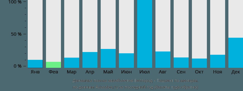 Динамика поиска авиабилетов из Белгорода в Ташкент по месяцам