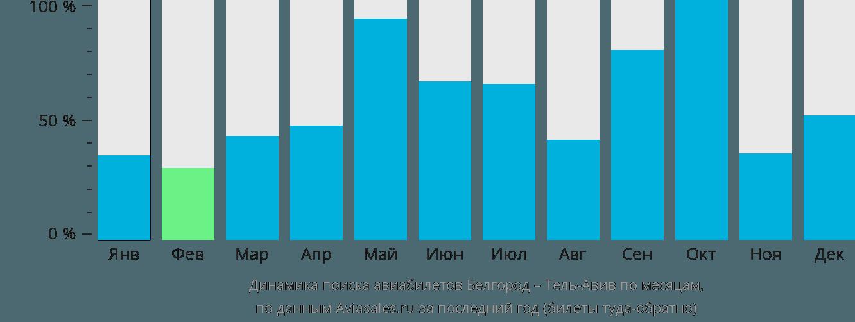 Динамика поиска авиабилетов из Белгорода в Тель-Авив по месяцам