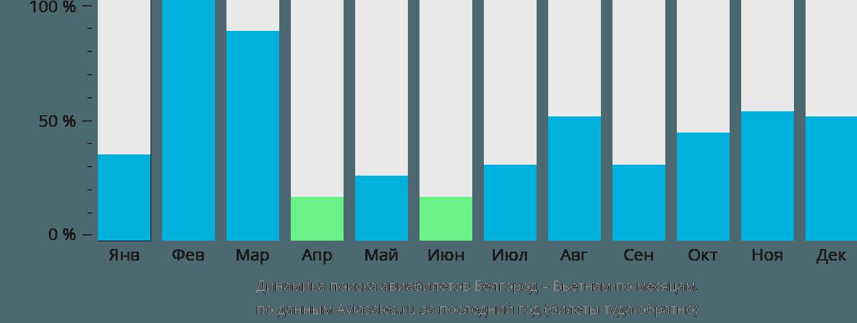 Динамика поиска авиабилетов из Белгорода в Вьетнам по месяцам