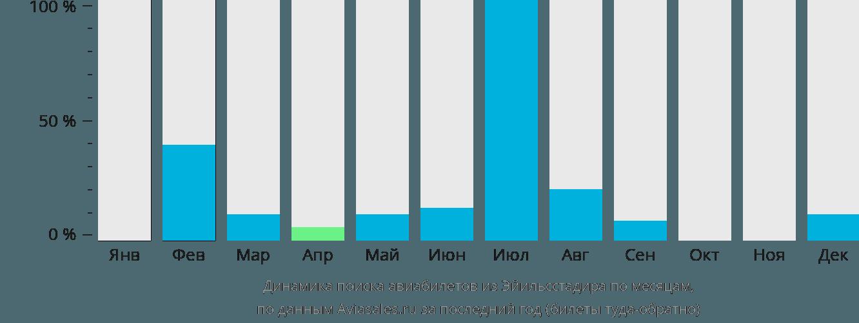 Динамика поиска авиабилетов из Эгильсстадира по месяцам