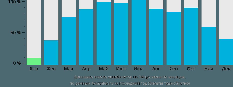 Динамика поиска авиабилетов из Эйндховена по месяцам