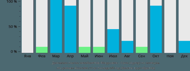 Динамика поиска авиабилетов из Эйндховена в Сочи по месяцам