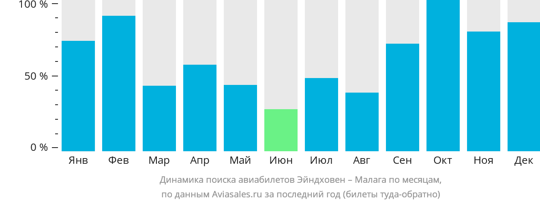 Динамика поиска авиабилетов из Эйндховена в Малагу по месяцам