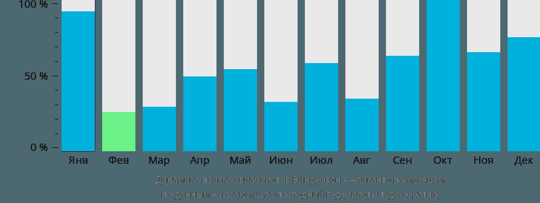 Динамика поиска авиабилетов из Эйндховена в Аликанте по месяцам