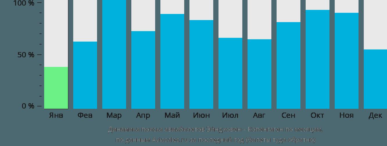 Динамика поиска авиабилетов из Эйндховена в Копенгаген по месяцам