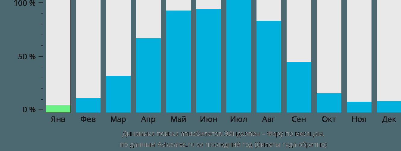 Динамика поиска авиабилетов из Эйндховена в Фару по месяцам