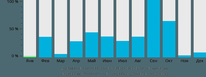Динамика поиска авиабилетов из Эйндховена на Ибицу по месяцам