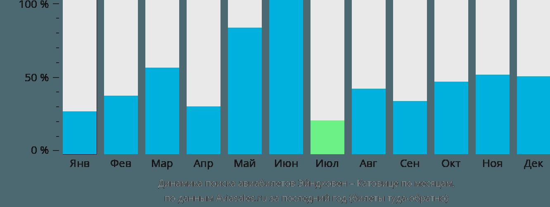 Динамика поиска авиабилетов из Эйндховена в Катовице по месяцам