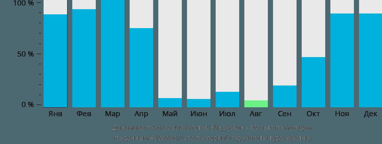 Динамика поиска авиабилетов из Эйндховена на Мальту по месяцам
