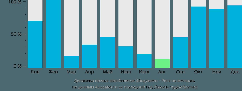 Динамика поиска авиабилетов из Эйндховена в Ригу по месяцам